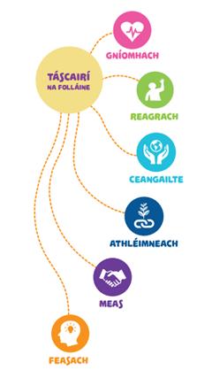 Folláine / Wellbeing